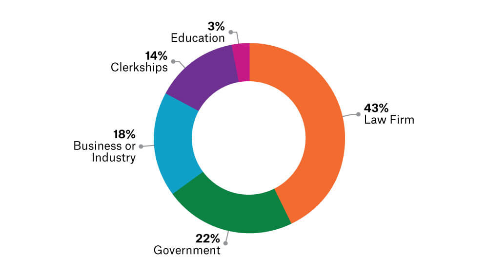 A pie chart showing the employment of School of Law graduates broken down by industry.